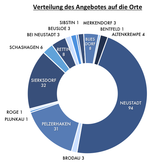 Verteilung des Angebotes auf die Orte 2015