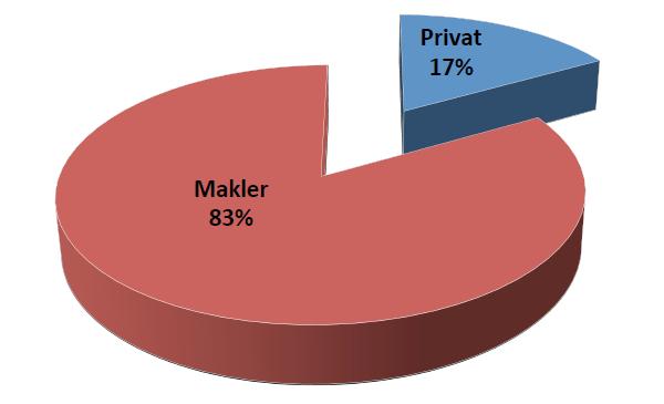 Verhältnis Makler- zu Privatangeboten 2013