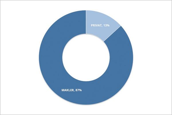 Verhältnis Makler- zu Privatangeboten 2015