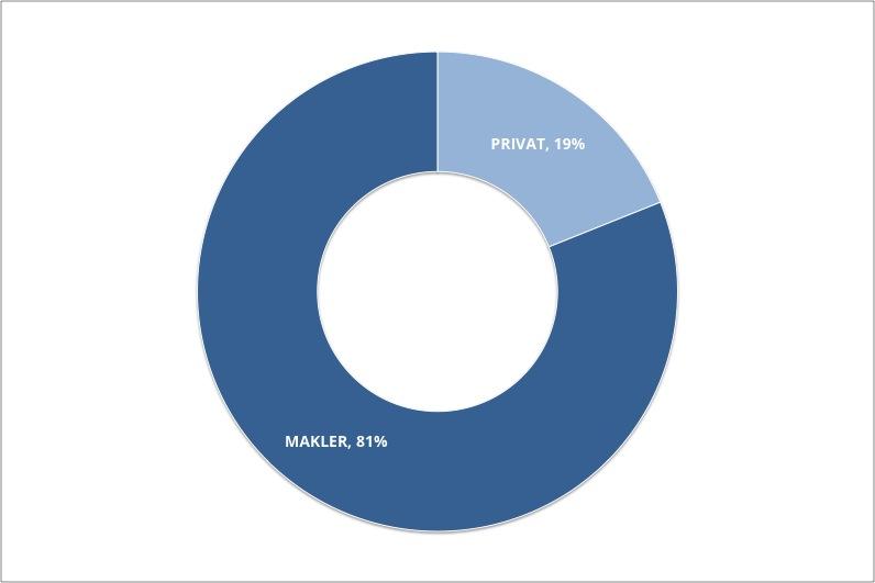 Verhältnis Makler- zu Privatangeboten 2017