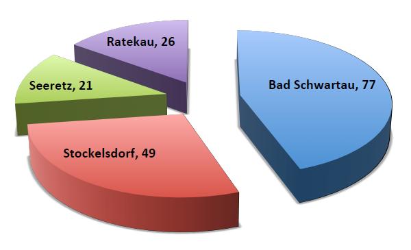 Verteilung des Angebotes auf die Orte 2013