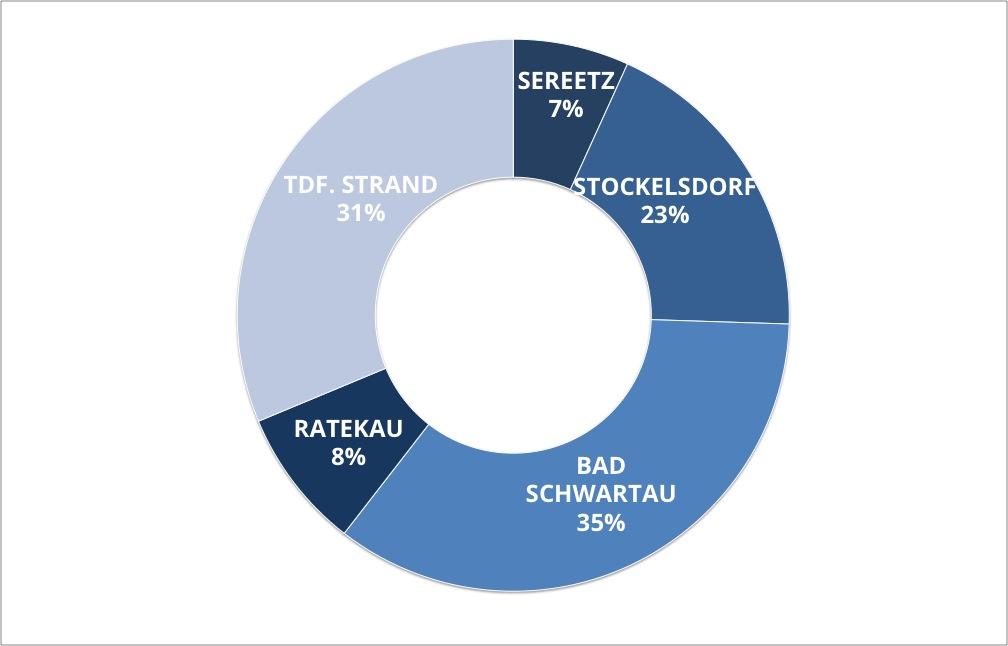 Verteilung des Angebotes auf die Orte 2017